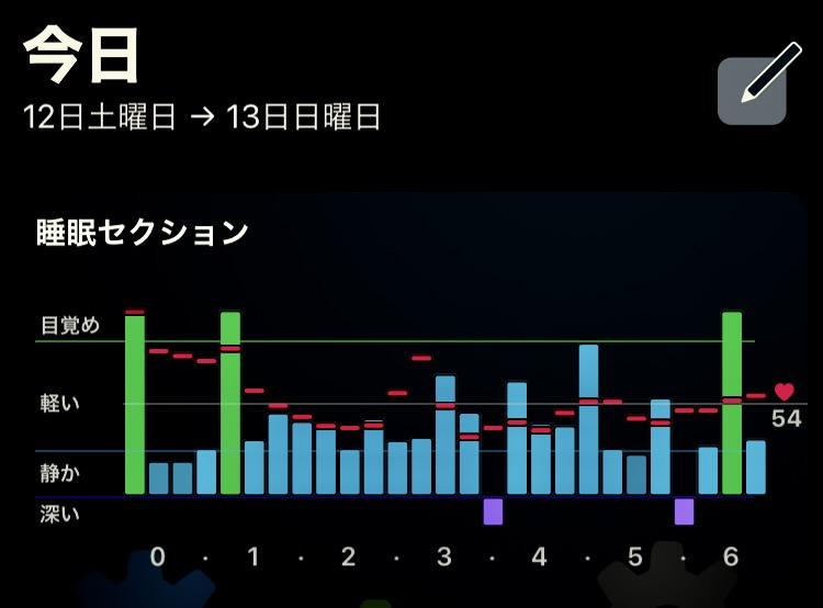 睡眠アプル表