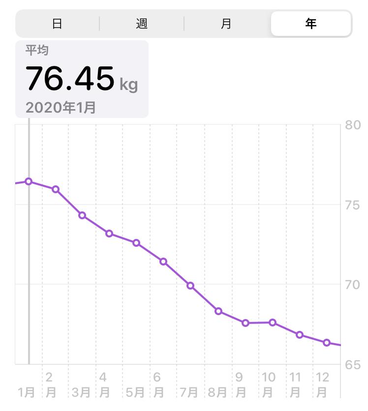 体重グラフ1