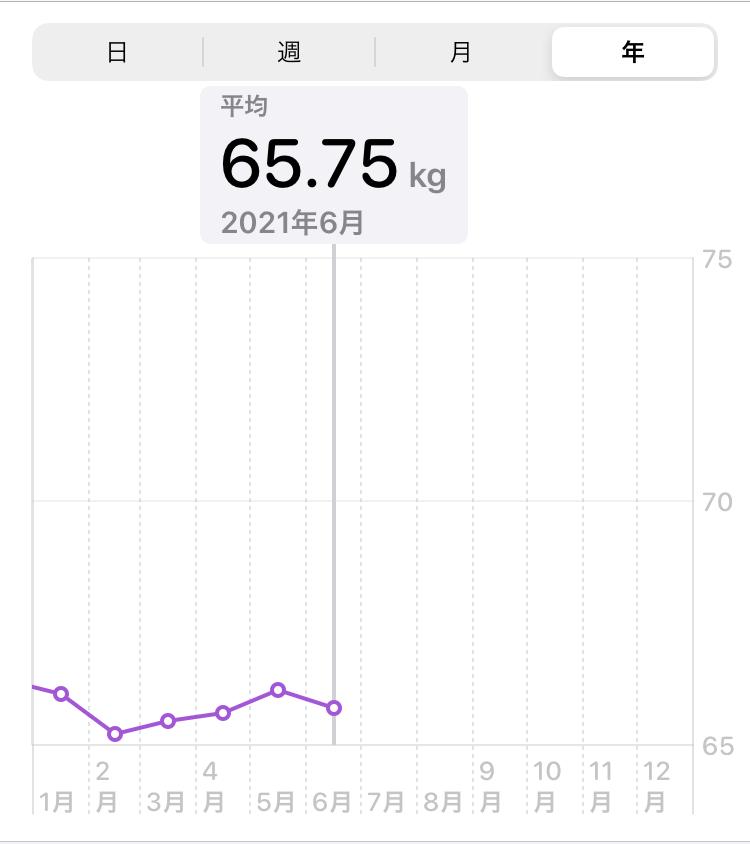 体重グラフ3